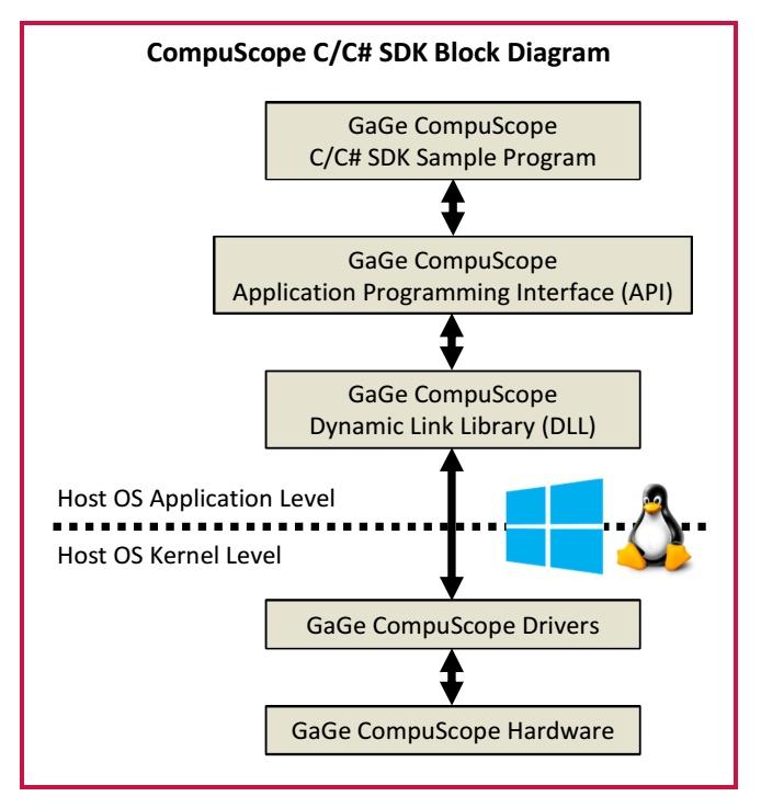 sdk-c-block-diagram